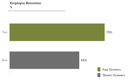 Employee Retention for Blog-1