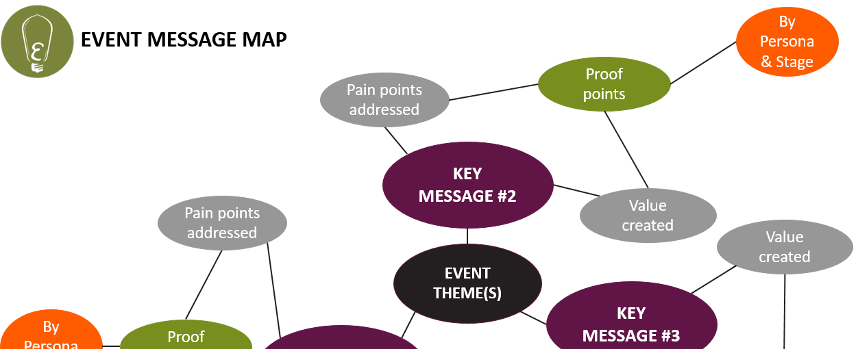 Event Message Map condensed
