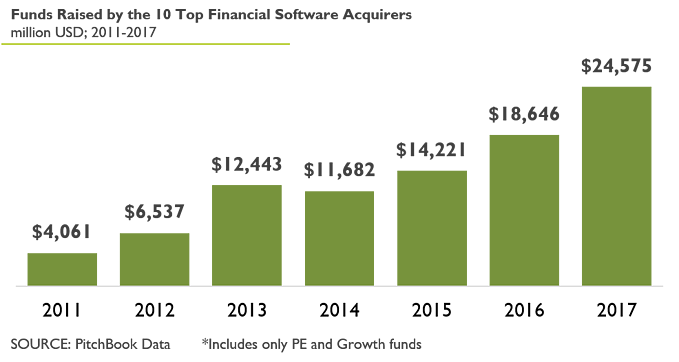 Funds Raised by 10 Top Acquirers