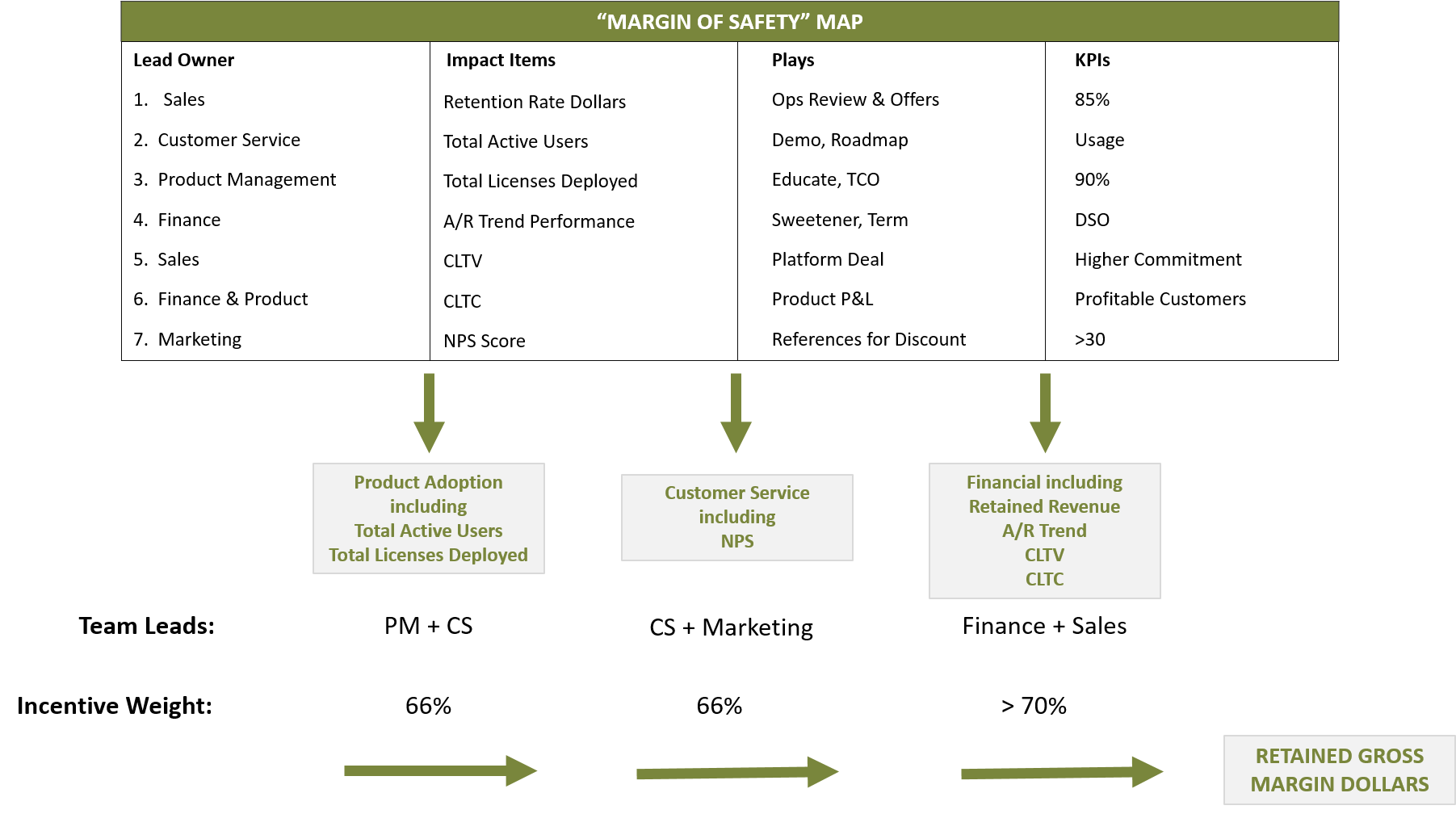 Margin of Safety Map