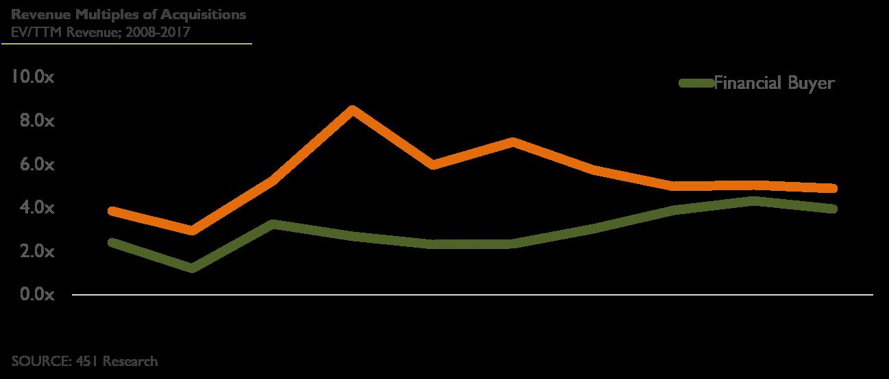 Revenue Multiples of Acquisitons