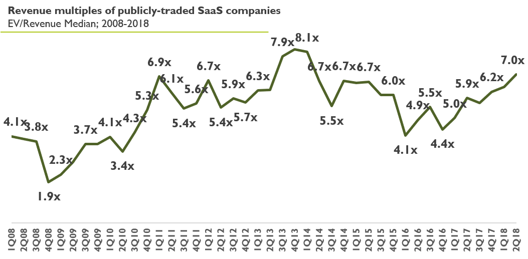Revenue Multiples of pulicy-traded SaaS companies
