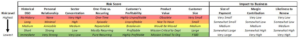 Risk Factor Matrix