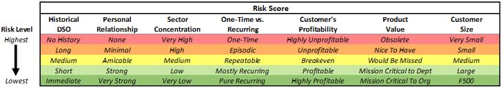 Risk Score 4